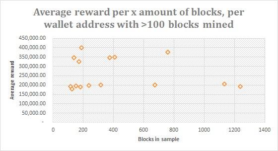 Rewards per address