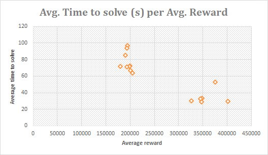 Avg time per avg reward