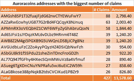Claims per address