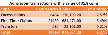 Auroracoin Transactions