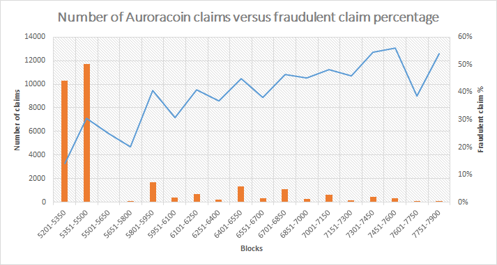 Claims versus fraud percentage