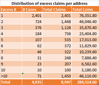 Distribution of excess claims