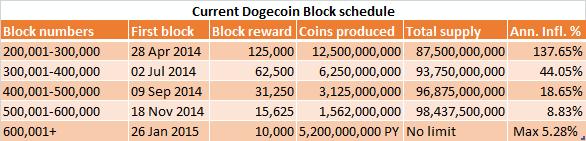 Current Block Schedule