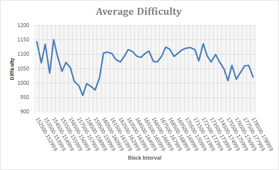 Average Difficulty