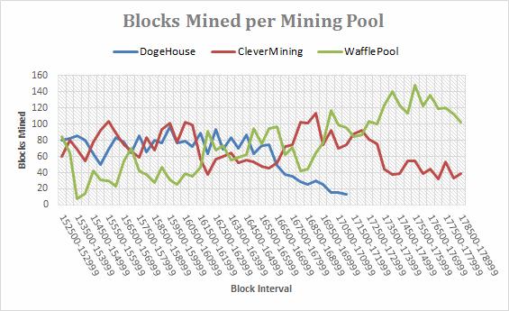 Dogecoin Mining Pools