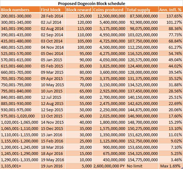 Proposed Block Schedule