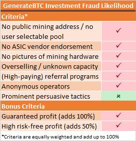 GenerateBTC Fraud Risk
