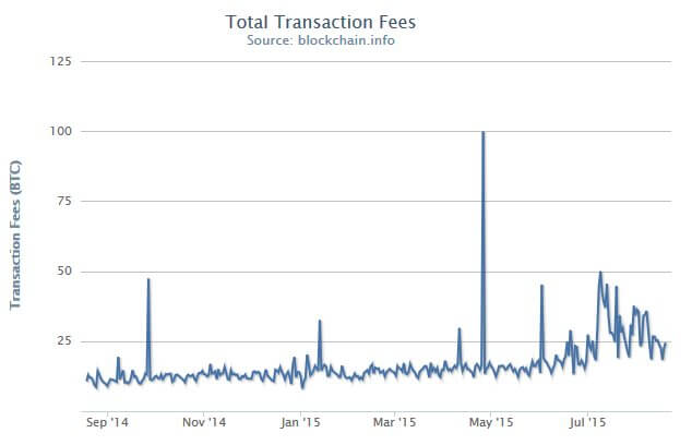 Bitcoin Total Transaction Fees