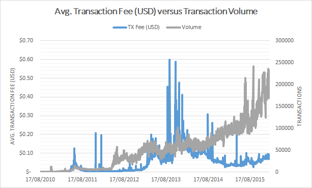 fees-volume