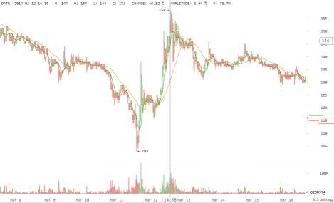 Volatility Peak