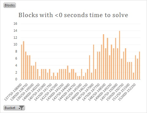 Block Zero Time