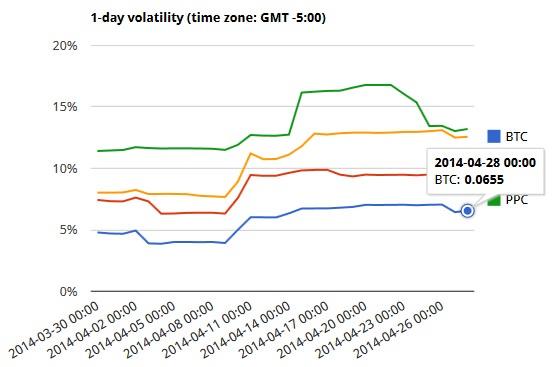 1-day volatility
