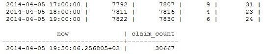 Claim Statistics