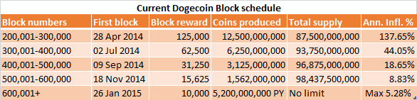 Current Block Schedule