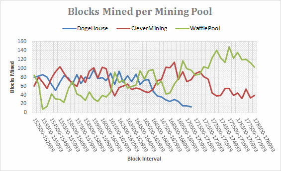 Dogecoin Mining Pools