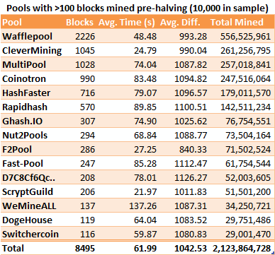 Mining before halving