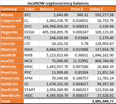 mcxNOW balances