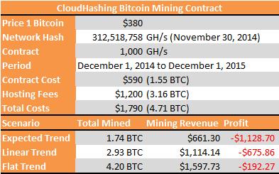 CloudHashing Contract