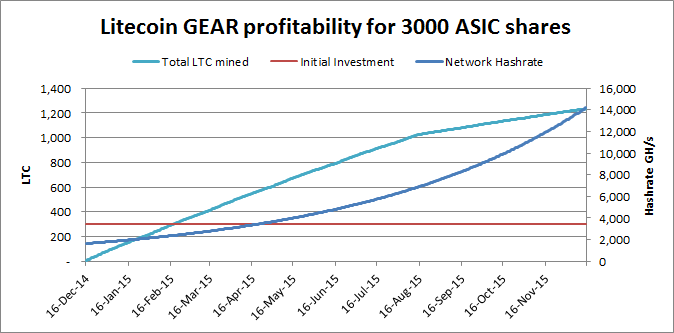 LTCGear Adjusted Returns
