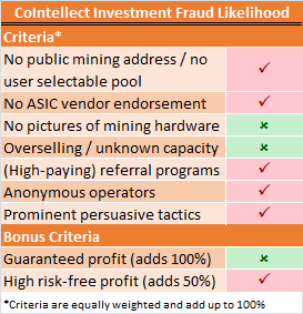 CoIntellect Fraud Risk
