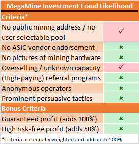 MegaMine Fraud Risk