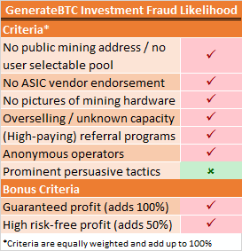 GenerateBTC Fraud Risk