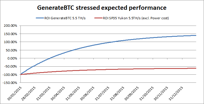 GenerateBTC Stressed ROI