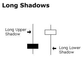 Candle Long Shadows