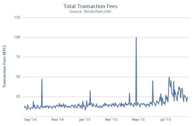 Bitcoin Total Transaction Fees