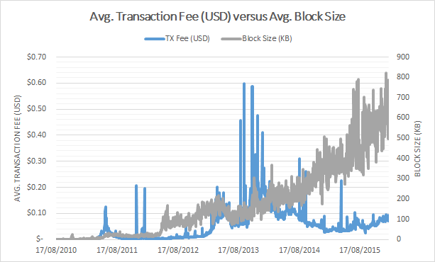 With Blocks Reaching Their Maximum Capacity Block Space Became Scarce And A Relevant Factor In Determining The Transaction Fee Level