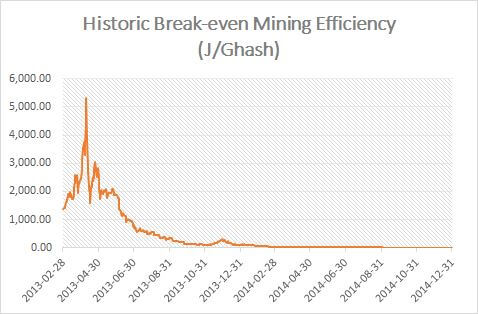 This Graph Shows That Bitcoin Mining Was Once Perfectly Profitable With A GPU Miner At Home As The Break Even Efficiency Exceeded 1000 J GH