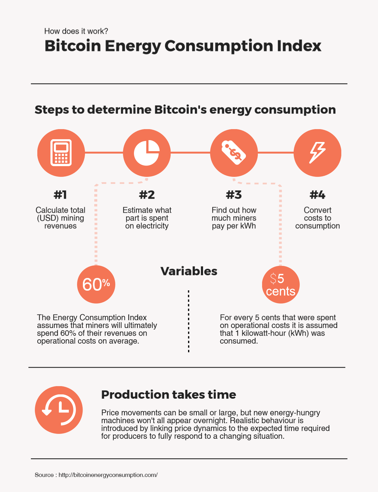 Bitcoin Energy Consumption Infographic