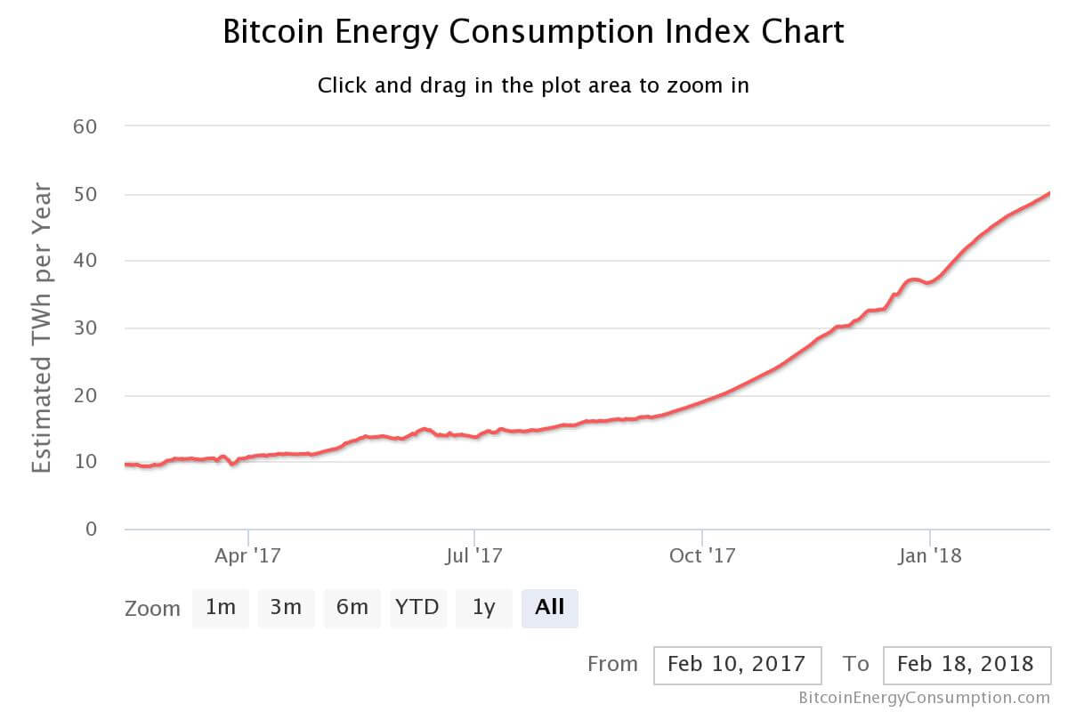 Bitcoin Energy Consumption Index per Ferbuary 19, 2018