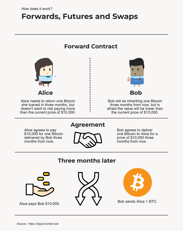 Forward Contract Definition