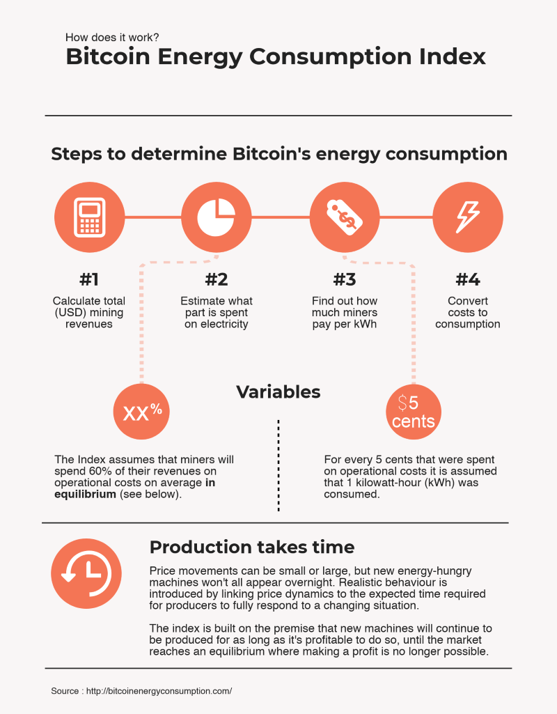 bitcoin energy consumption index digiconomist
