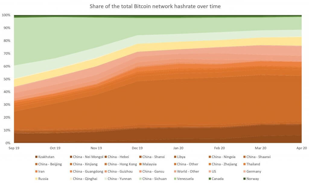 hashrate-share-over-time